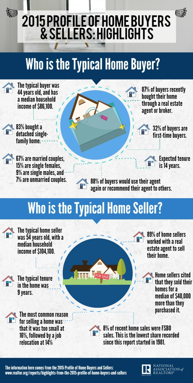 NAR 2015 Profile of Home Buyers and Sellers